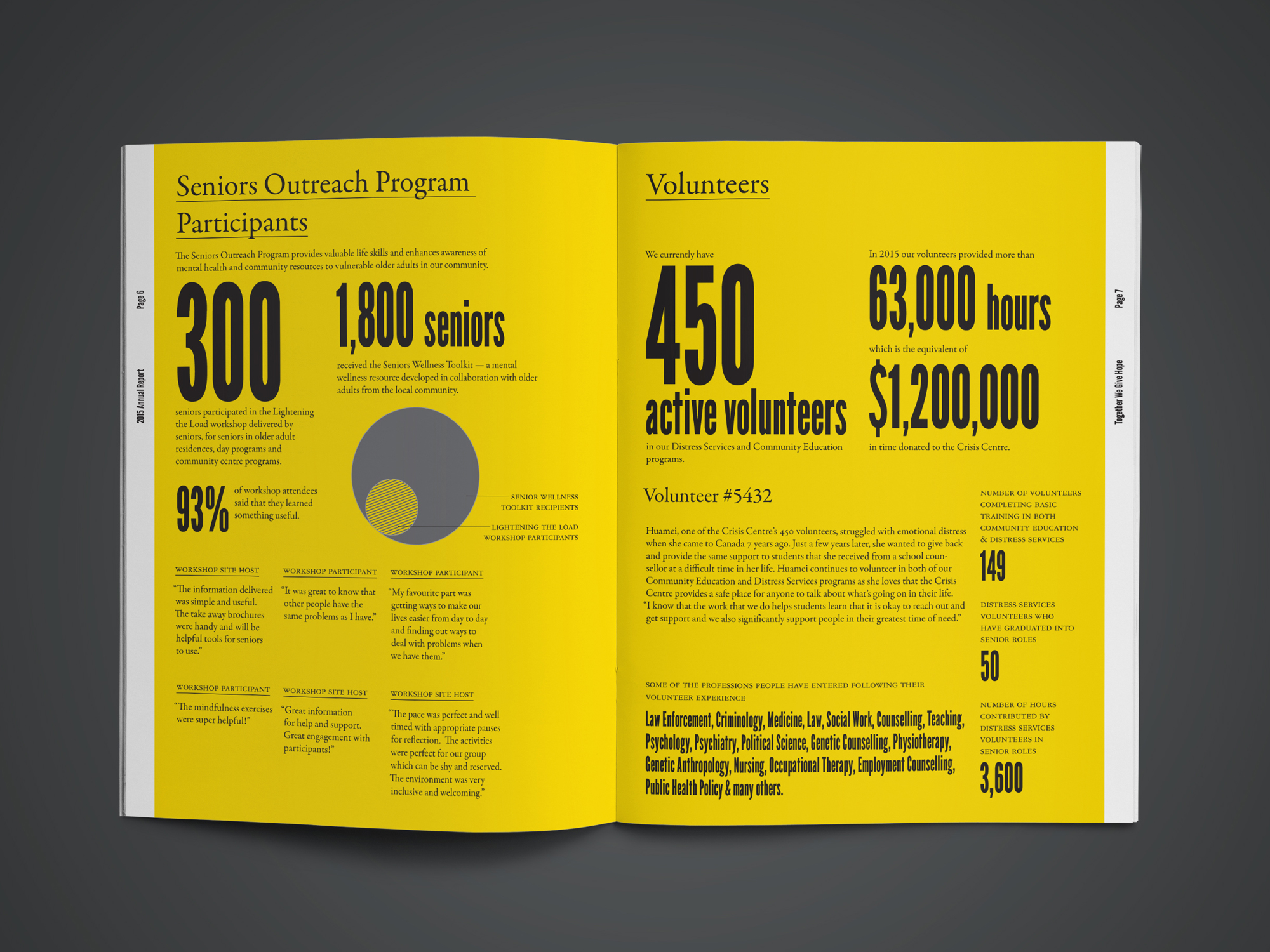 CC Annual Report 2015 - Spread 2